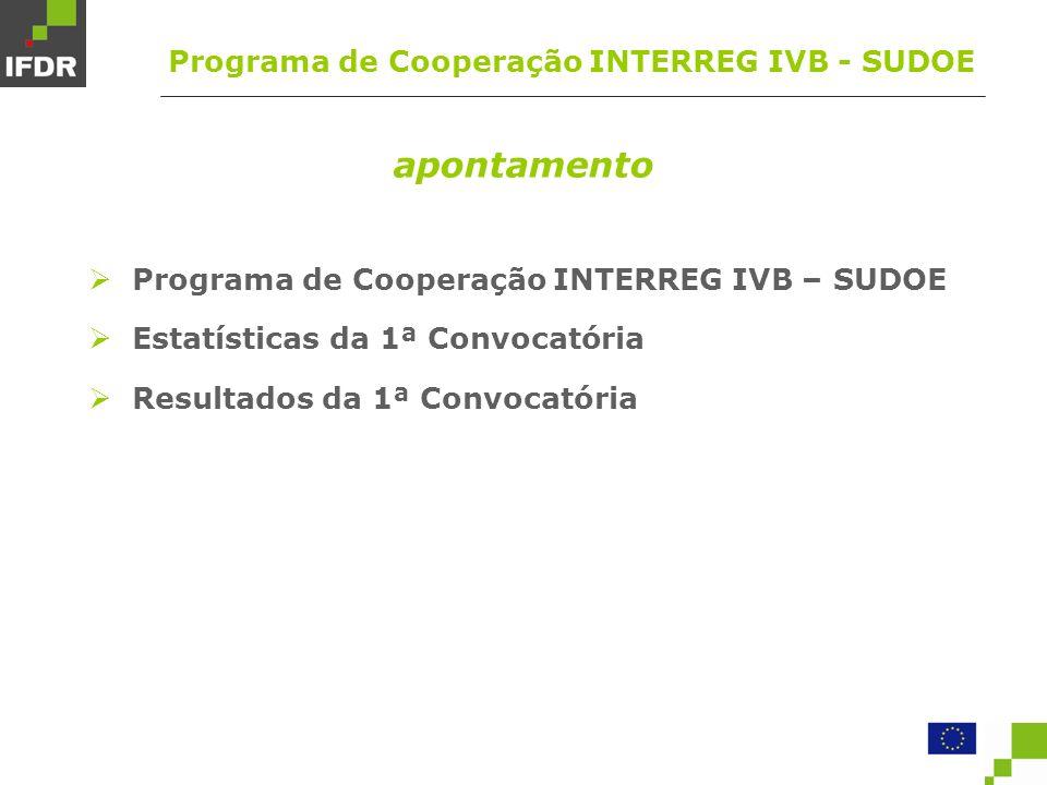 parceiros por projecto Media de 6,7 parceiros por projecto Estatísticas da 1ª Convocatória INTERREG IVB - SUDOE