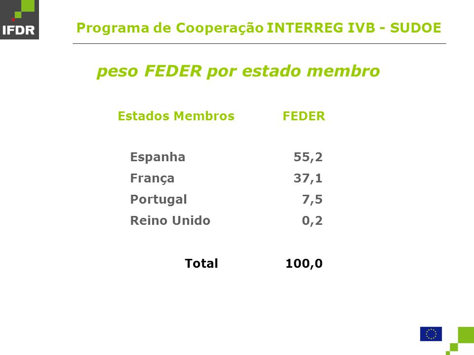 Estados Membros Espanha França Portugal Reino Unido Total FEDER 55,2 37,1 7,5 0,2 100,0 peso FEDER por estado membro Programa de Cooperação INTERREG IVB - SUDOE