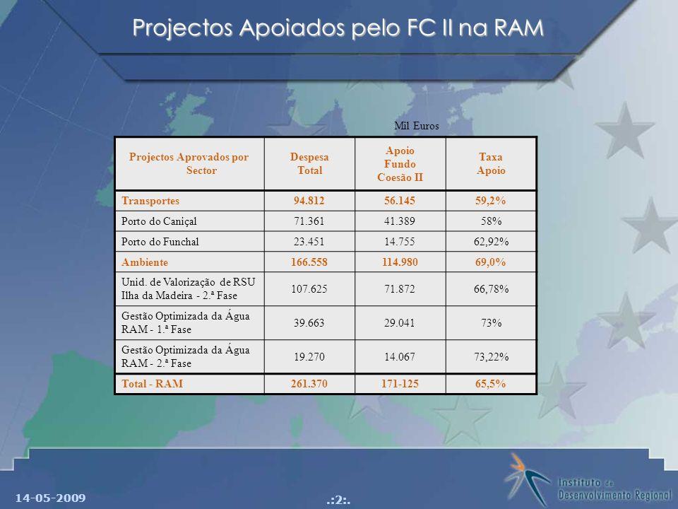 14-05-2009.:2:. Projectos Apoiados pelo FC II na RAM Projectos Aprovados por Sector Despesa Total Apoio Fundo Coesão II Taxa Apoio Transportes94.81256