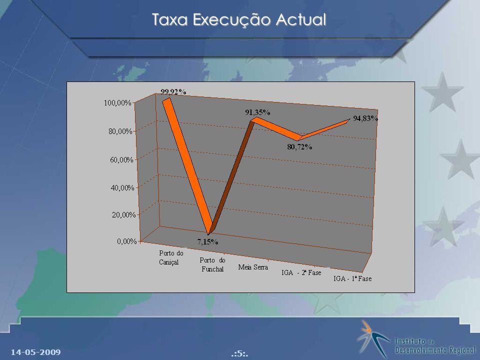 14-05-2009.:5:. Taxa Execução Actual