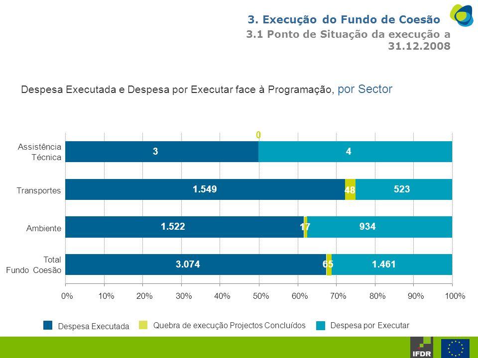 Despesa Executada e Despesa por Executar face à Programação, por Sector Milhões 3.074 1.522 1.549 3 1.461 934 523 4 0 48 17 65 0%10%20%30%40%50%60%70%80%90%100% Total Fundo Coesão Ambiente Transportes Assistência Técnica Despesa Executada Quebra de execução Projectos ConcluídosDespesa por Executar 3.