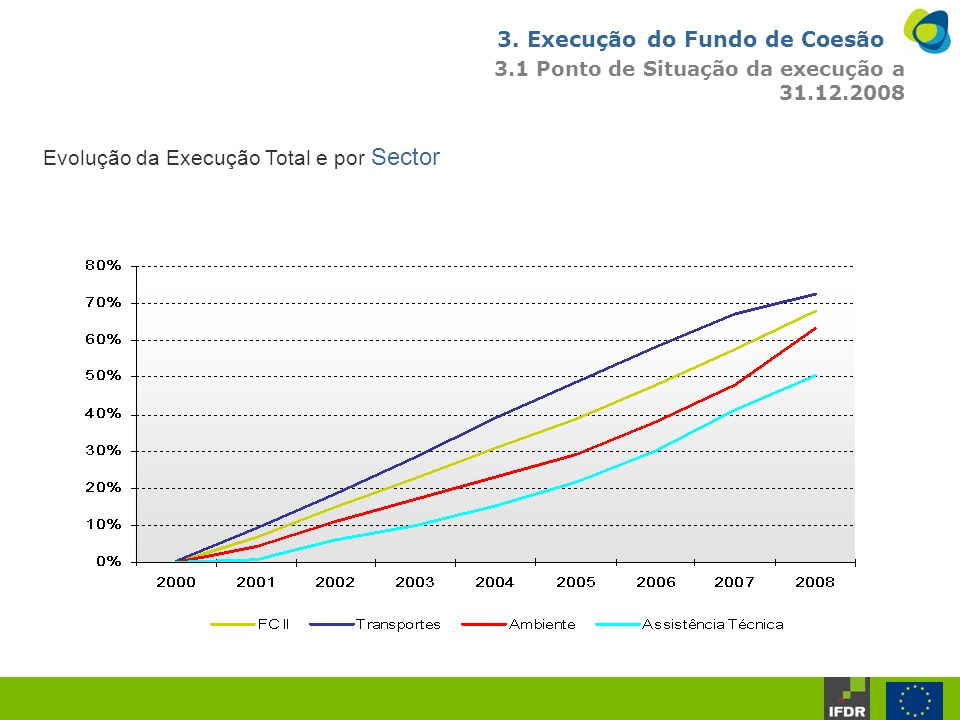 3. Execução do Fundo de Coesão 3.1 Ponto de Situação da execução a 31.12.2008 Evolução da Execução Total e por Sector