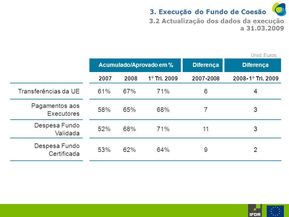 3. Execução do Fundo de Coesão 3.2 Actualização dos dados da execução a 31.03.2009 Acumulado/Aprovado em %Diferença 20072008 1º Tri. 2009 2007-2008200