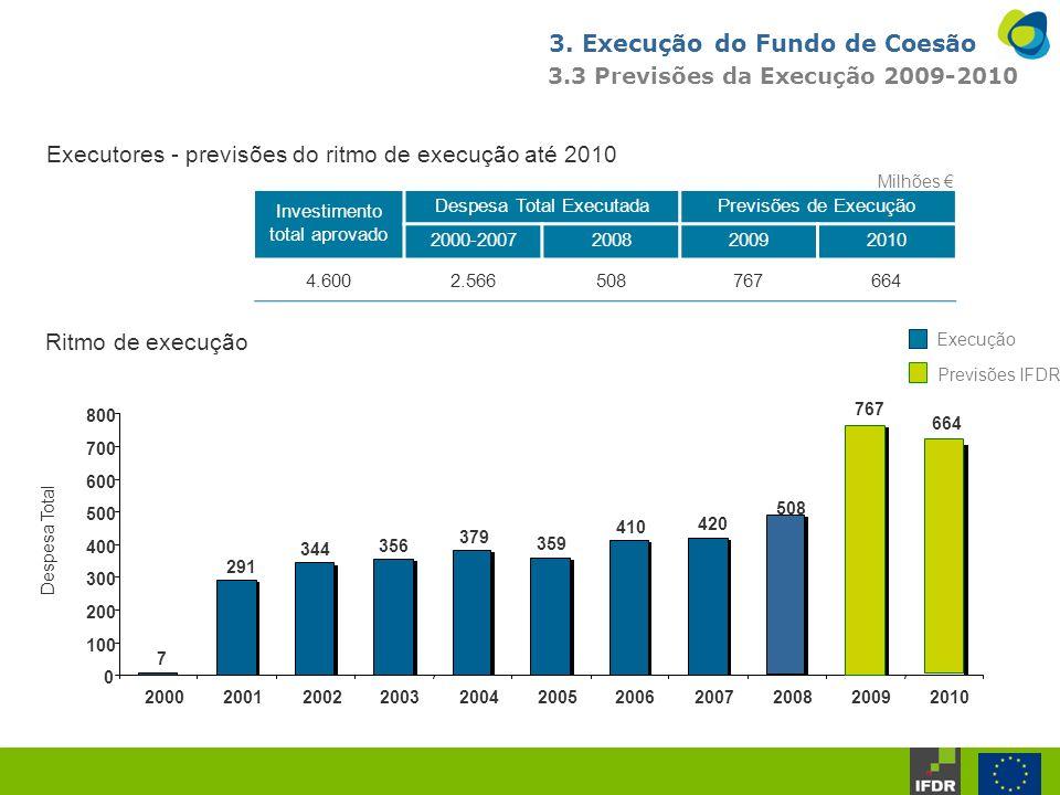 3. Execução do Fundo de Coesão 3.3 Previsões da Execução 2009-2010 Executores - previsões do ritmo de execução até 2010 Investimento total aprovado De