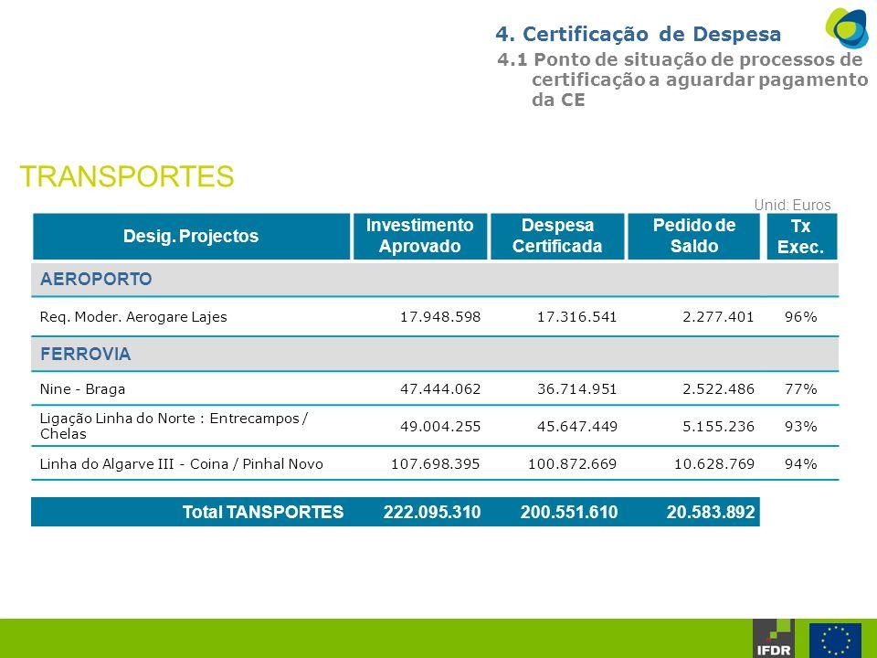4. Certificação de Despesa 4.1 Ponto de situação de processos de certificação a aguardar pagamento da CE Desig. Projectos Investimento Aprovado Despes