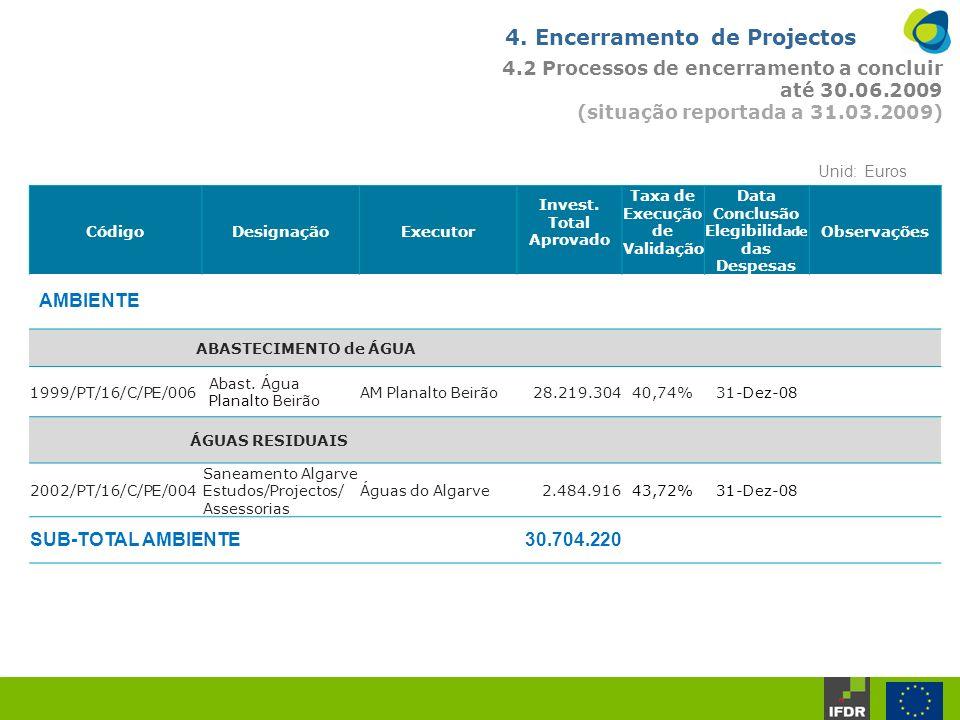 4. Encerramento de Projectos 4.2 Processos de encerramento a concluir até 30.06.2009 (situação reportada a 31.03.2009) CódigoDesignaçãoExecutor Invest