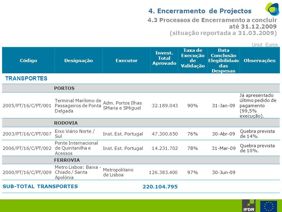 4. Encerramento de Projectos 4.3 Processos de Encerramento a concluir até 31.12.2009 (situação reportada a 31.03.2009) CódigoDesignaçãoExecutor Invest