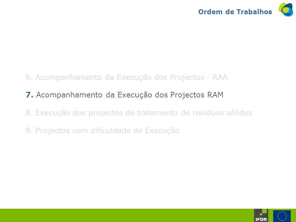 Ordem de Trabalhos 6. Acompanhamento da Execução dos Projectos - RAA 7.