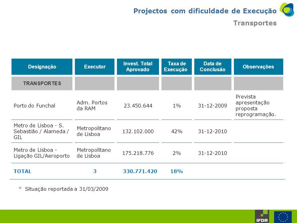 DesignaçãoExecutor Invest.