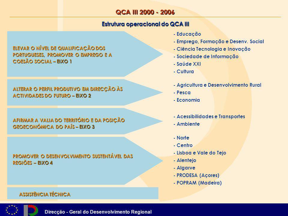 Direcção - Geral do Desenvolvimento Regional Estrutura operacional do QCA III - Educação - Emprego, Formação e Desenv. Social - Ciência Tecnologia e I