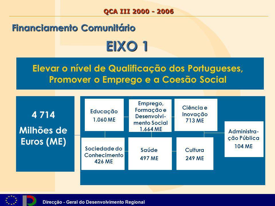 Direcção - Geral do Desenvolvimento Regional 4 714 Milhões de Euros (ME) Educação 1.060 ME Emprego, Formação e Desenvolvi- mento Social 1.664 ME Saúde