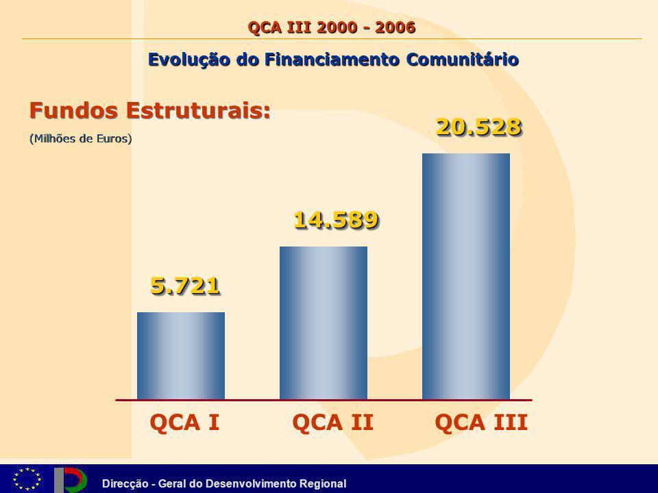 Direcção - Geral do Desenvolvimento Regional QCA IQCA IIQCA III 5.7215.721 14.58914.589 20.52820.528 (Milhões de Euros) Fundos Estruturais: Evolução d