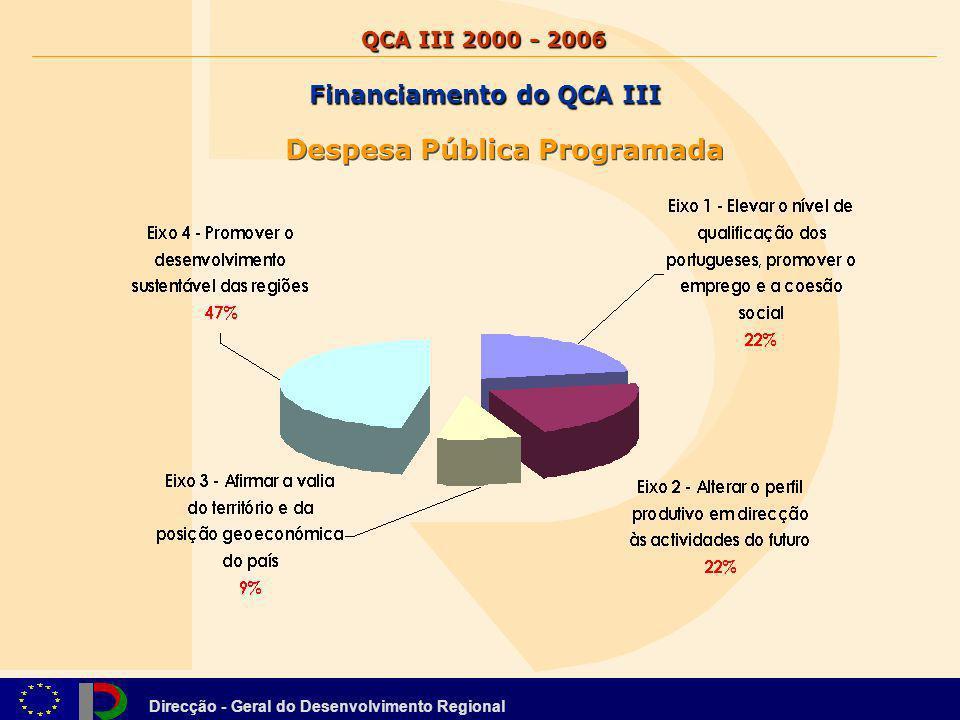 Direcção - Geral do Desenvolvimento Regional Despesa Pública Programada Financiamento do QCA III QCA III 2000 - 2006