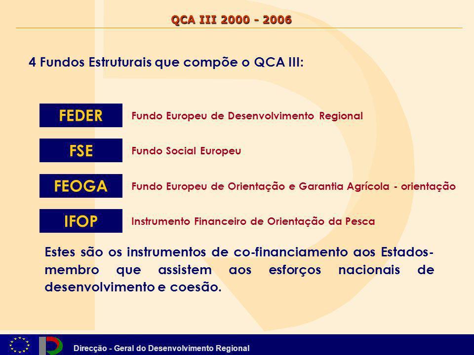 Direcção - Geral do Desenvolvimento Regional QCA III 2000 - 2006 Financiamento Comunitário EIXO 4 Promover o Desenvolvimento Sustentável das Regiões e a Coesão Nacional 9.583 Milhões de Euros (ME) Norte 2.865 ME Centro 1.795 ME Lisboa e Vale do Tejo 1.516 ME Algarve 479 ME Alentejo 1.282 ME Açores 905 ME Madeira 739 ME