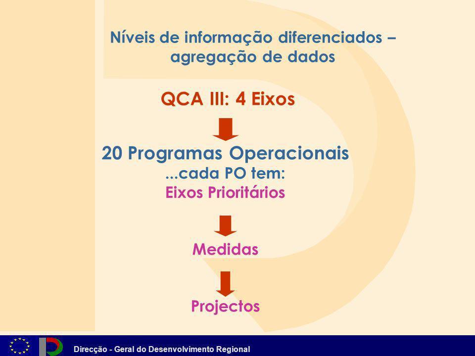 Direcção - Geral do Desenvolvimento Regional QCA III: 4 Eixos 20 Programas Operacionais...cada PO tem: Eixos Prioritários Medidas Projectos Níveis de
