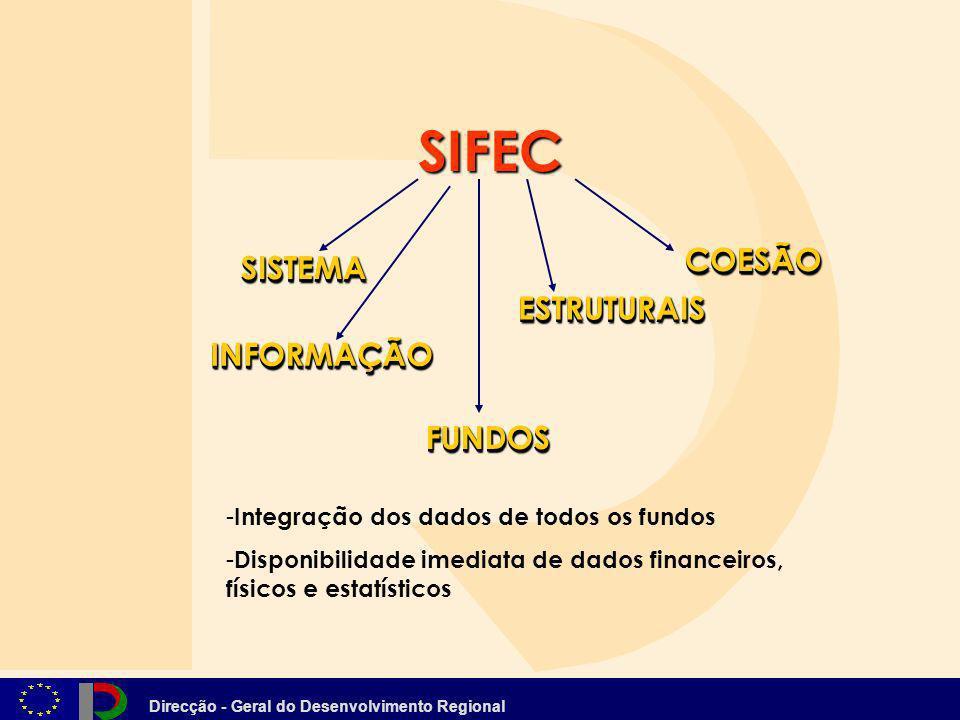 Direcção - Geral do Desenvolvimento Regional SISTEMASISTEMA INFORMAÇÃOINFORMAÇÃO COESÃOCOESÃO ESTRUTURAISESTRUTURAIS FUNDOSFUNDOS - - Integração dos d