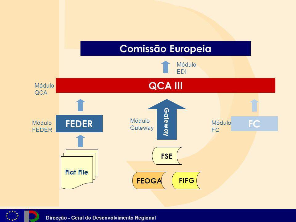 Direcção - Geral do Desenvolvimento Regional QCA III Comissão Europeia Gateway FEOGA FSE FIFG Flat File FEDER FC Módulo FEDER Módulo Gateway Módulo FC