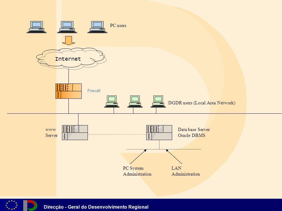 PC users DGDR users (Local Area Network) Internet www Server Data base Server Oracle DBMS PC System Administration LAN Administration Firewall