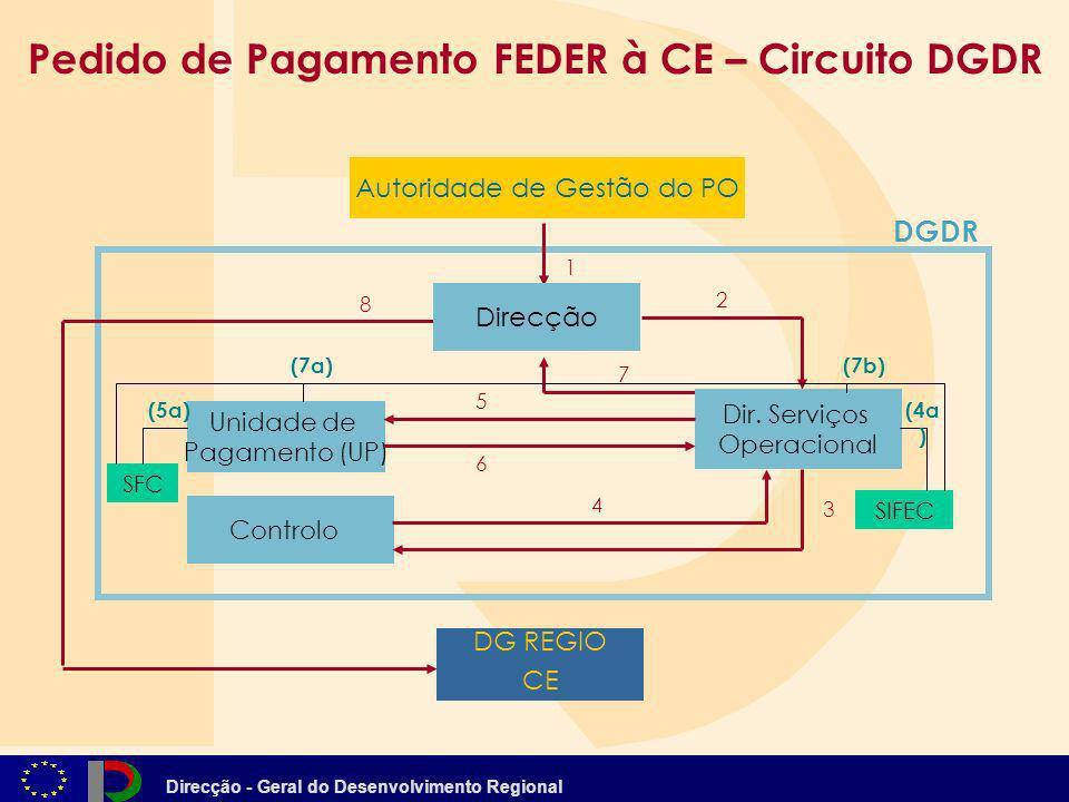 Direcção - Geral do Desenvolvimento Regional Controlo DGDR Dir. Serviços Operacional Direcção 1 3 4 7 2 8 Unidade de Pagamento (UP) 5 Pedido de Pagame
