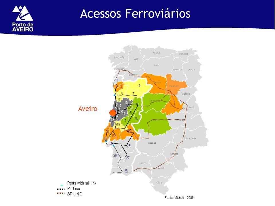 Fonte: Michelin 2008 Acessos Ferroviários Aveiro Ports with rail link PT Line SP LINE 1 2 3 4 6 5 8 7 10 9 13 18 14 12 11 15 17 19 20 23 21 16 22 24 2