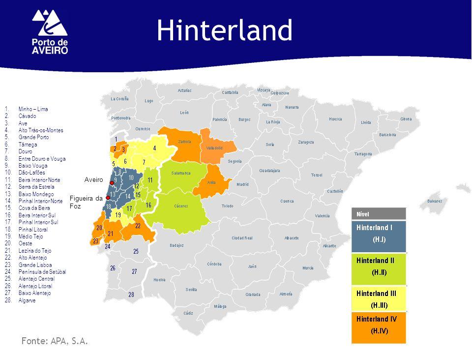 Hinterland Fonte: APA, S.A. 1.Minho – Lima 2.Cávado 3.Ave 4.Alto Trás-os-Montes 5.Grande Porto 6.Tâmega 7.Douro 8.Entre Douro e Vouga 9.Baixo Vouga 10