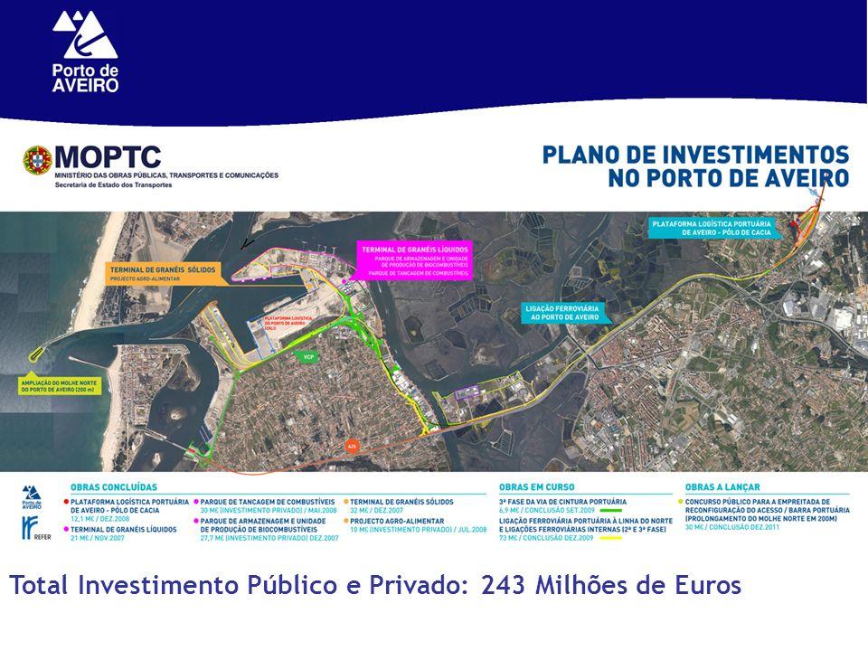 Total Investimento Público e Privado: 243 Milhões de Euros