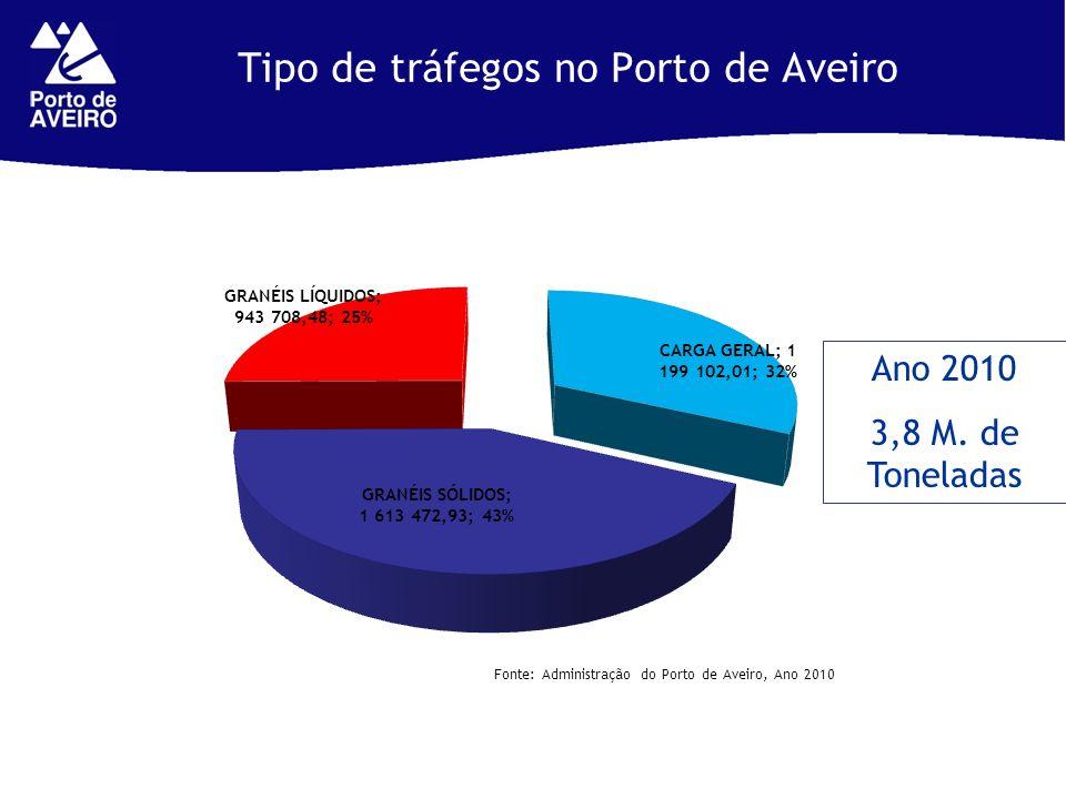 Tipo de tráfegos no Porto de Aveiro Fonte: Administração do Porto de Aveiro, Ano 2010 Ano 2010 3,8 M. de Toneladas