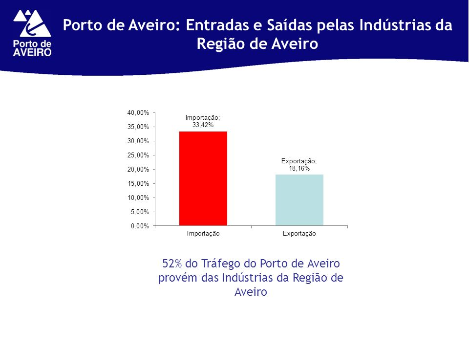 Porto de Aveiro: Entradas e Saídas pelas Indústrias da Região de Aveiro 52% do Tráfego do Porto de Aveiro provém das Indústrias da Região de Aveiro