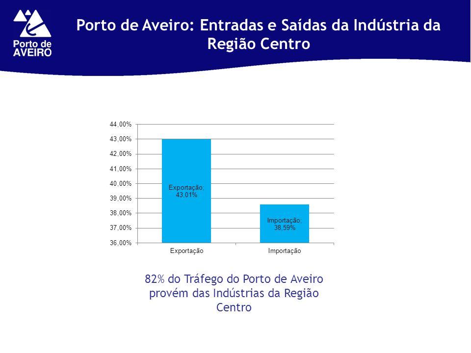 Porto de Aveiro: Entradas e Saídas da Indústria da Região Centro 82% do Tráfego do Porto de Aveiro provém das Indústrias da Região Centro