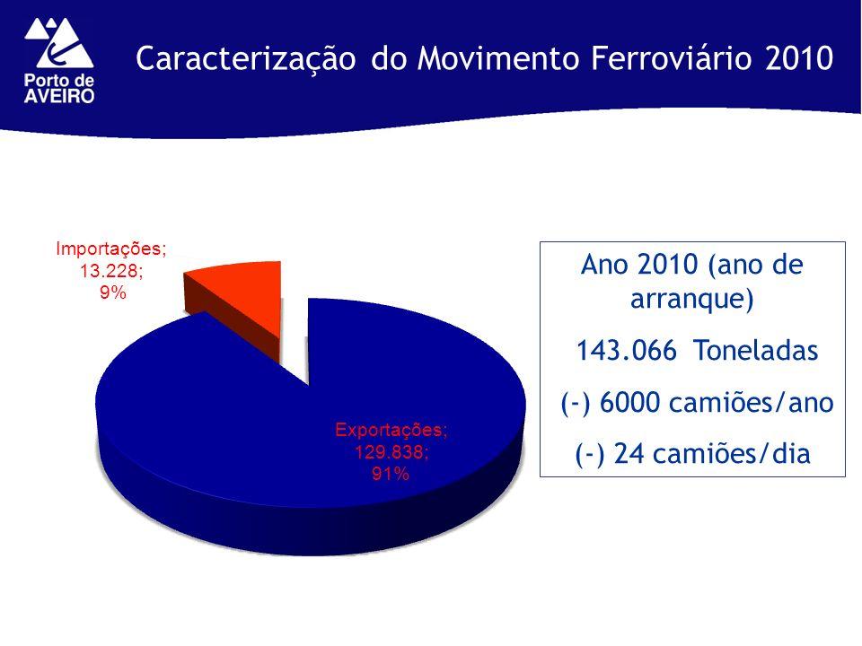 Caracterização do Movimento Ferroviário 2010 Ano 2010 (ano de arranque) 143.066 Toneladas (-) 6000 camiões/ano (-) 24 camiões/dia