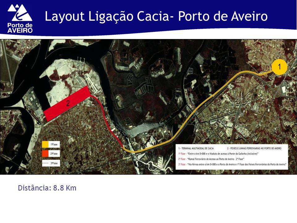 Layout Ligação Cacia- Porto de Aveiro Distância: 8.8 Km