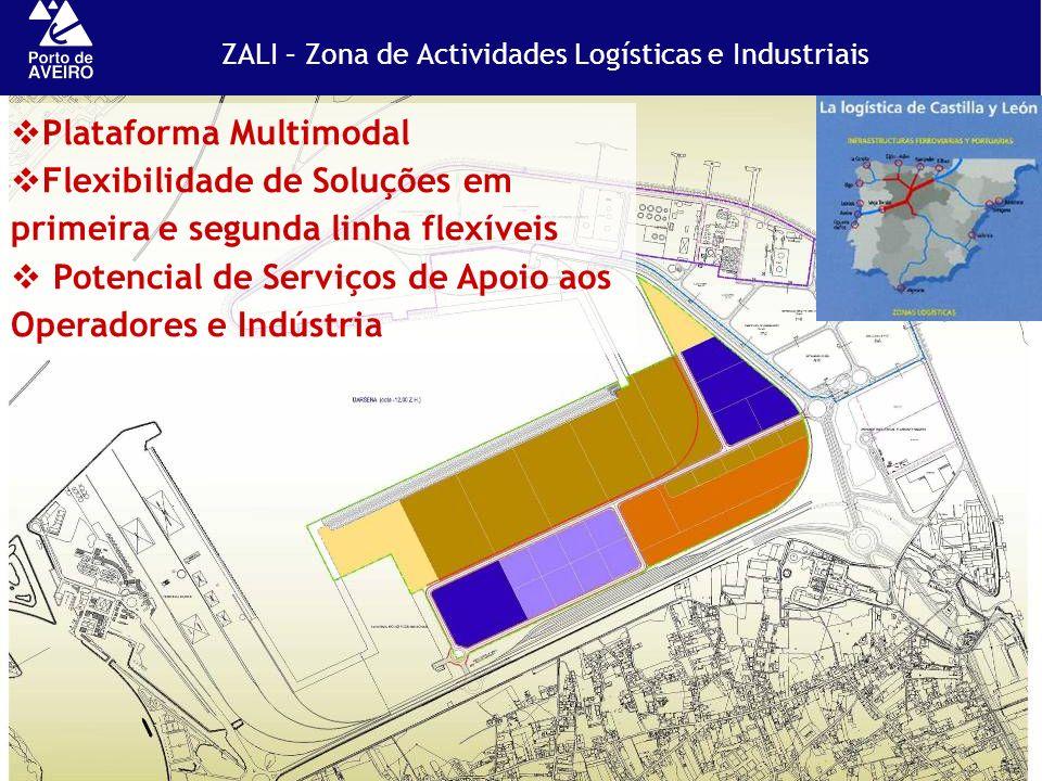 ZALI – Zona de Actividades Logísticas e Industriais Plataforma Multimodal Flexibilidade de Soluções em primeira e segunda linha flexíveis Potencial de