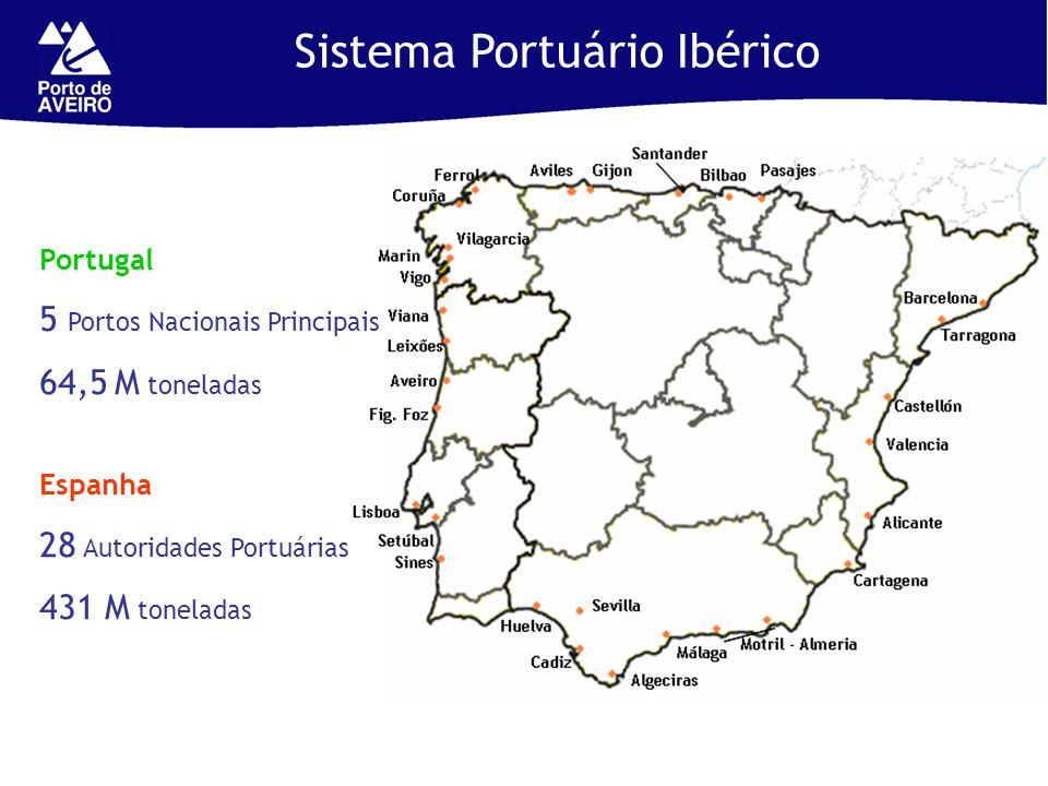 Sistema Portuário Ibérico Portugal 5 Portos Nacionais Principais 64,5 M toneladas Espanha 28 Autoridades Portuárias 431 M toneladas