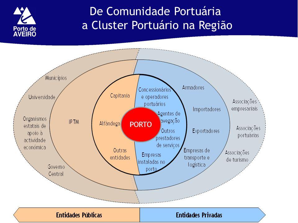 De Comunidade Portuária a Cluster Portuário na Região PORTO