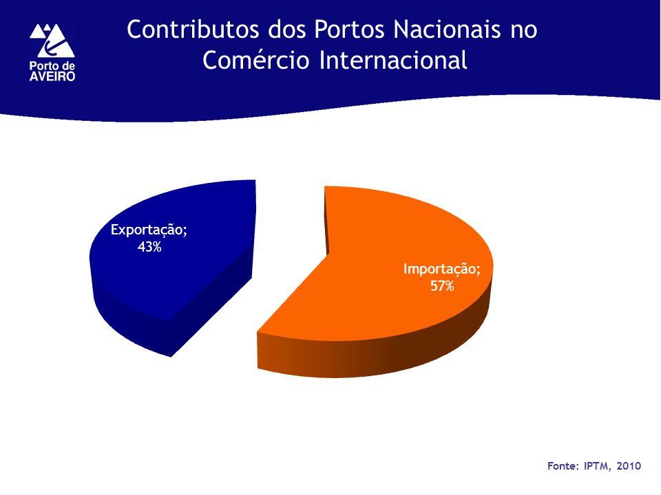 Contributos dos Portos Nacionais no Comércio Internacional Fonte: IPTM, 2010