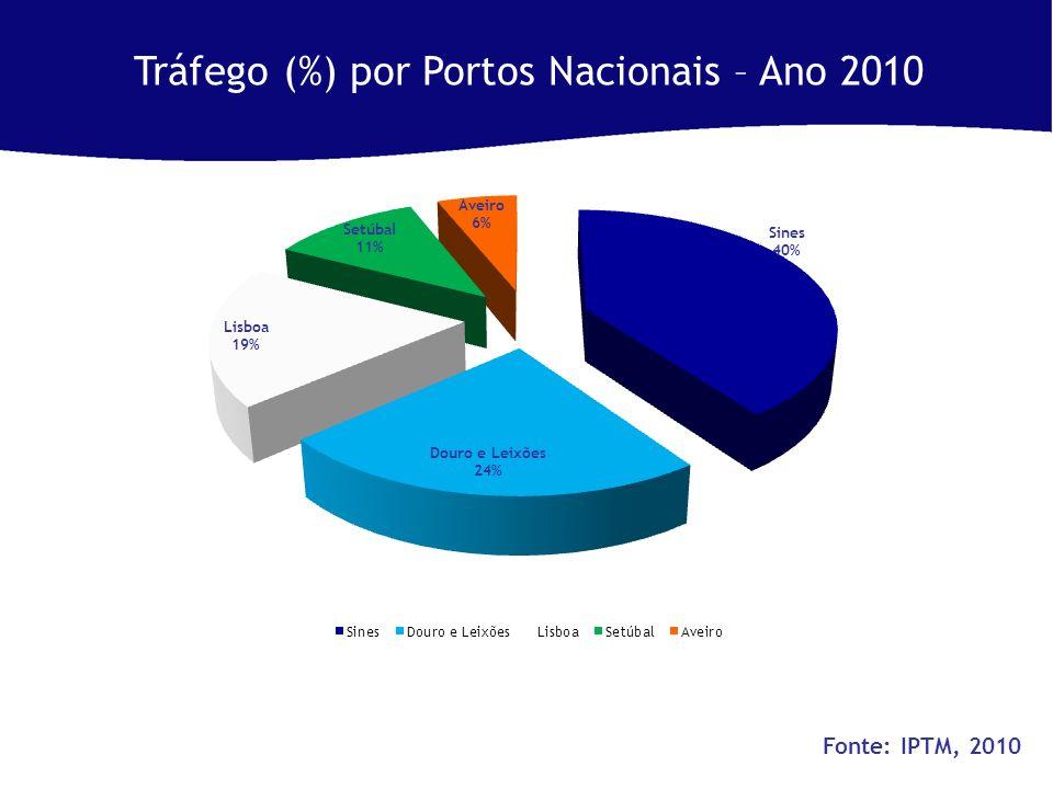Tráfego (%) por Portos Nacionais – Ano 2010 Fonte: IPTM, 2010