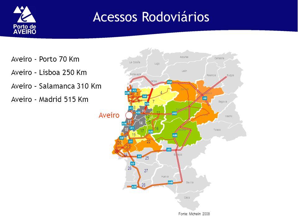 Fonte: Michelin 2008 Acessos Rodoviários Aveiro Aveiro - Porto 70 Km Aveiro – Lisboa 250 Km Aveiro – Salamanca 310 Km Aveiro - Madrid 515 Km