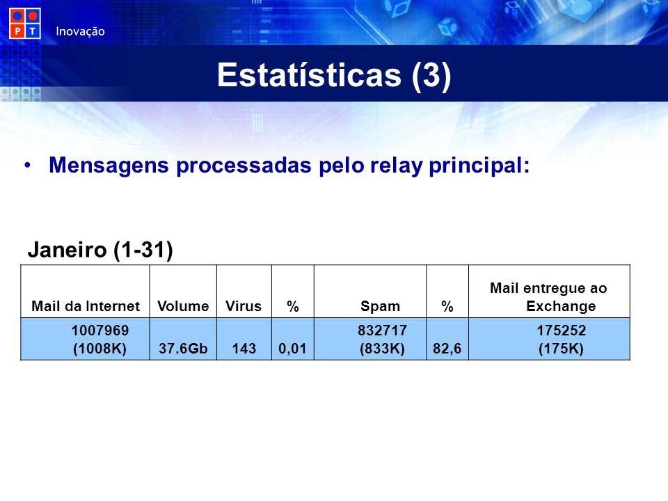 Estatísticas (3) Janeiro (1-31) Mail da InternetVolumeVirus% Spam% Mail entregue ao Exchange 1007969 (1008K)37.6Gb1430,01 832717 (833K)82,6 175252 (17