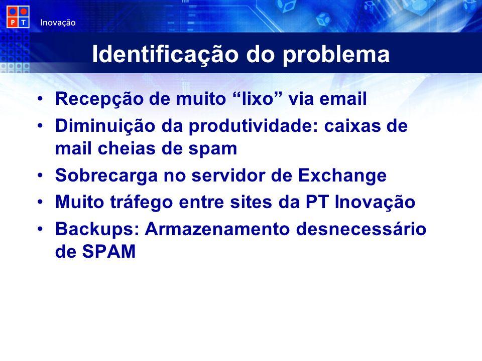 Identificação do problema Recepção de muito lixo via email Diminuição da produtividade: caixas de mail cheias de spam Sobrecarga no servidor de Exchan