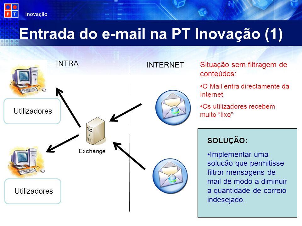 Entrada do e-mail na PT Inovação (1) INTRA Exchange INTERNET Utilizadores Situação sem filtragem de conteúdos: O Mail entra directamente da Internet O