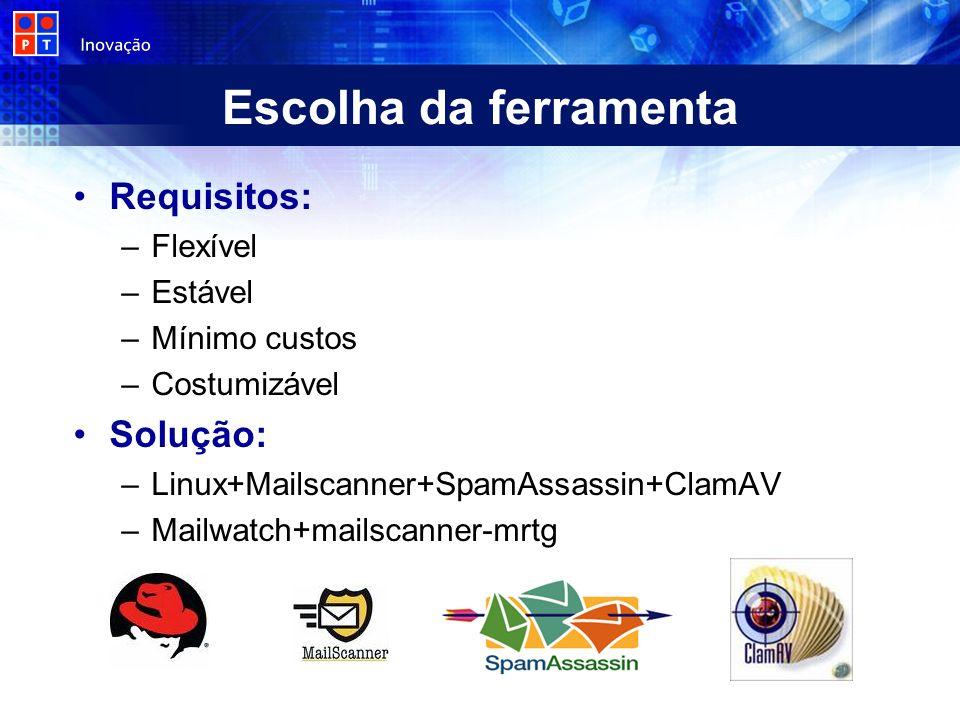 Escolha da ferramenta Requisitos: –Flexível –Estável –Mínimo custos –Costumizável Solução: –Linux+Mailscanner+SpamAssassin+ClamAV –Mailwatch+mailscann
