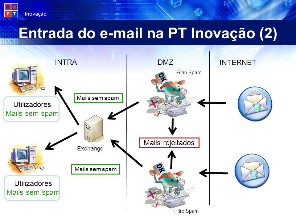 Entrada do e-mail na PT Inovação (2) DMZ INTRA Exchange Mails rejeitados Mails sem spam INTERNET Utilizadores Mails sem spam Utilizadores Mails sem sp