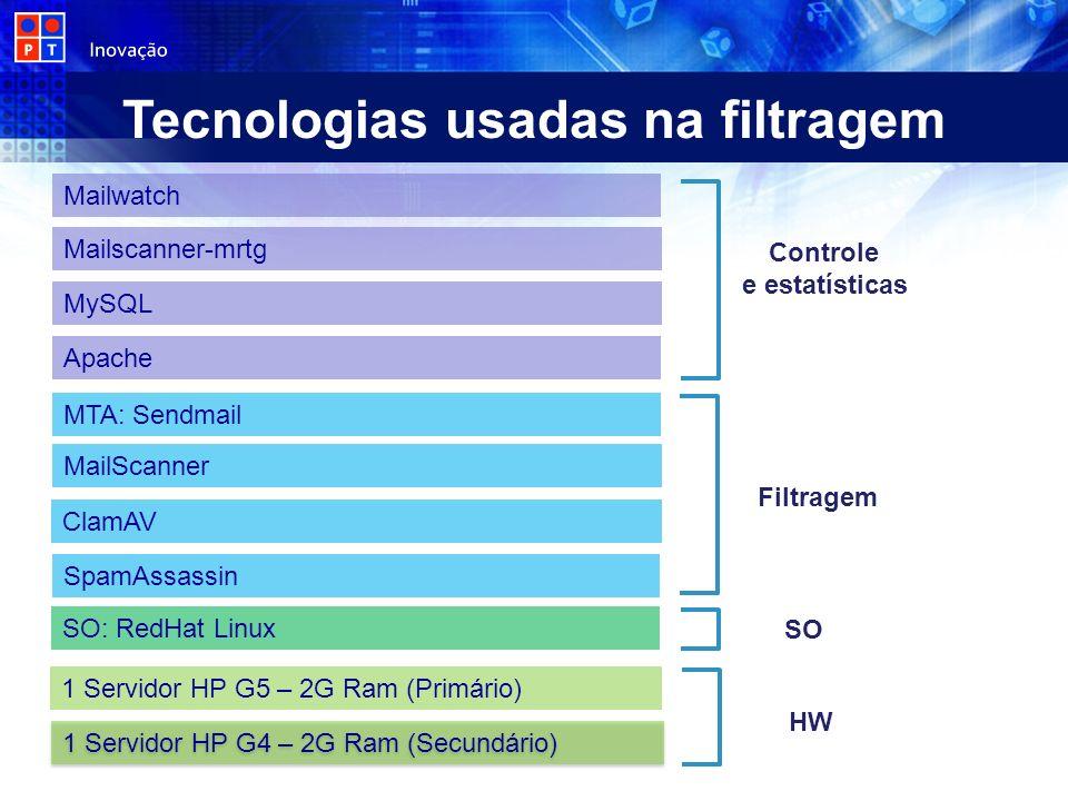 Tecnologias usadas na filtragem HW SO Filtragem Controle e estatísticas 1 Servidor HP G4 – 2G Ram (Secundário) Mailwatch Mailscanner-mrtg MySQL Apache