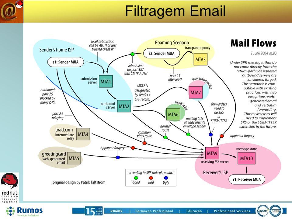 Filtragem Email Sender ID Patrocinado pela Microsoft semelhante ao Sender Policy Framework Purported Responsible Address
