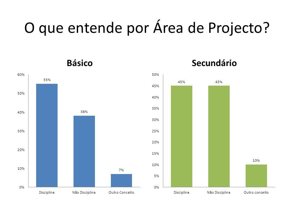 O que entende por Área de Projecto? BásicoSecundário
