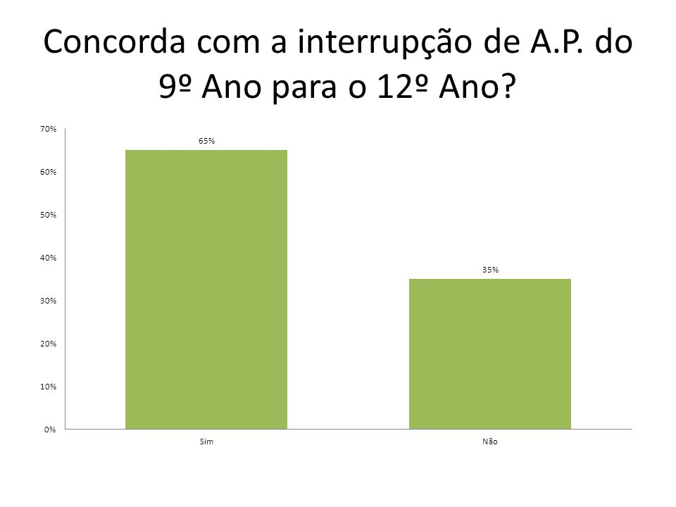 Concorda com a interrupção de A.P. do 9º Ano para o 12º Ano?