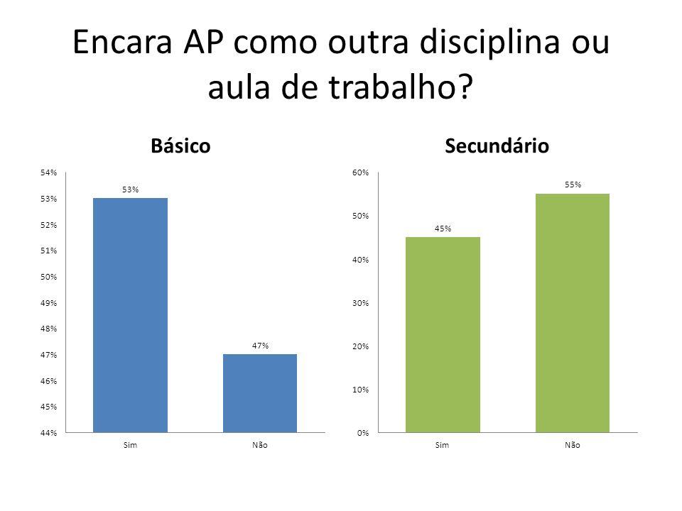 Pensa que AP deve ser melhorada? BásicoSecundário