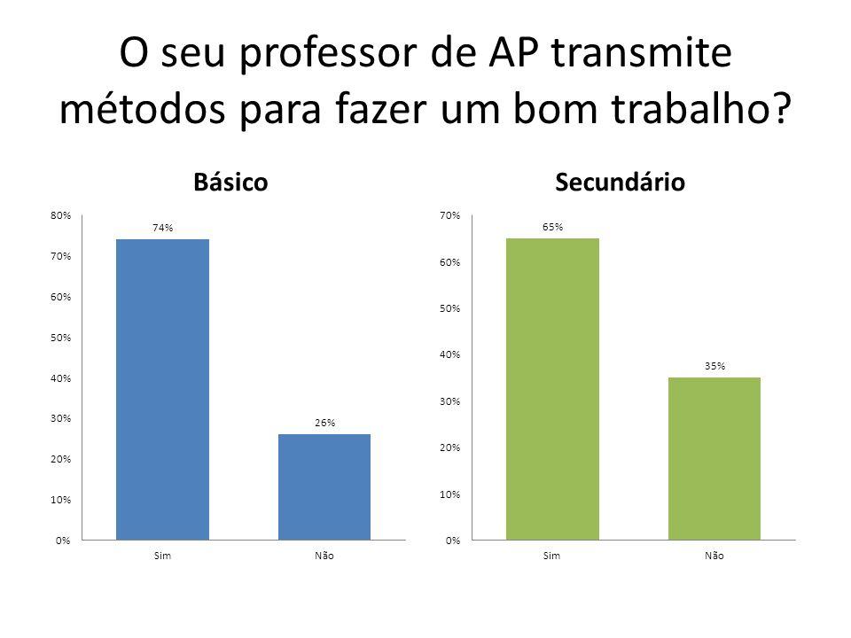 O seu professor de AP transmite métodos para fazer um bom trabalho? BásicoSecundário