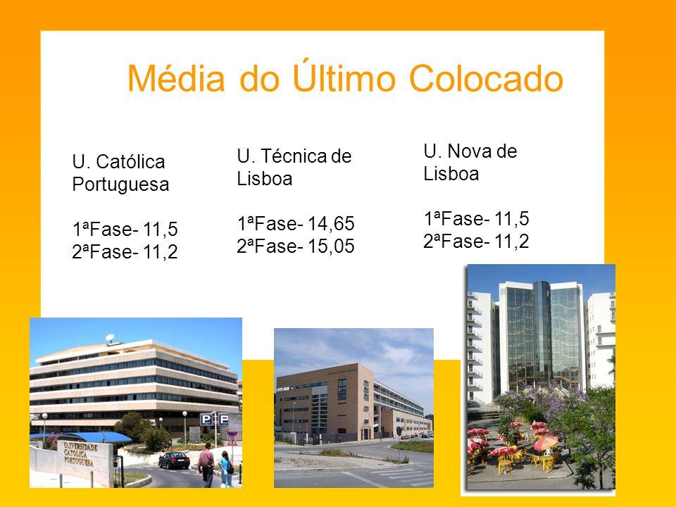 U.Católica Portuguesa 1ªFase- 11,5 2ªFase- 11,2 U.