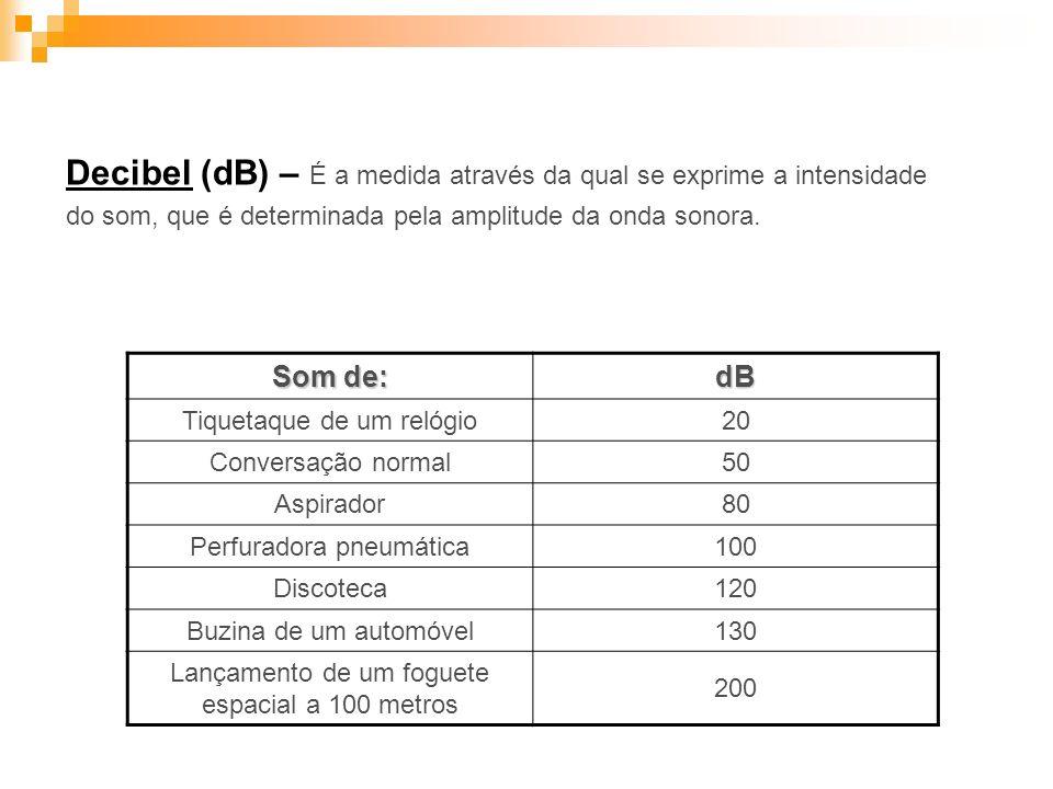 Decibel (dB) – É a medida através da qual se exprime a intensidade do som, que é determinada pela amplitude da onda sonora. Som de: dB Tiquetaque de u